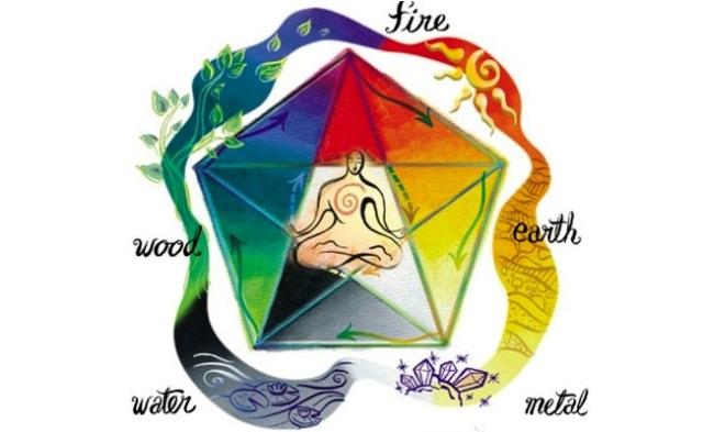 Cele 5 Elemente pe Chipul uman