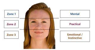 Structura feței din macroperspectivă